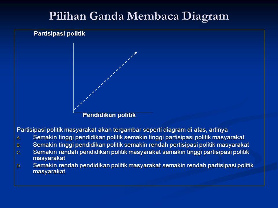 Pilihan Ganda Membaca Diagram