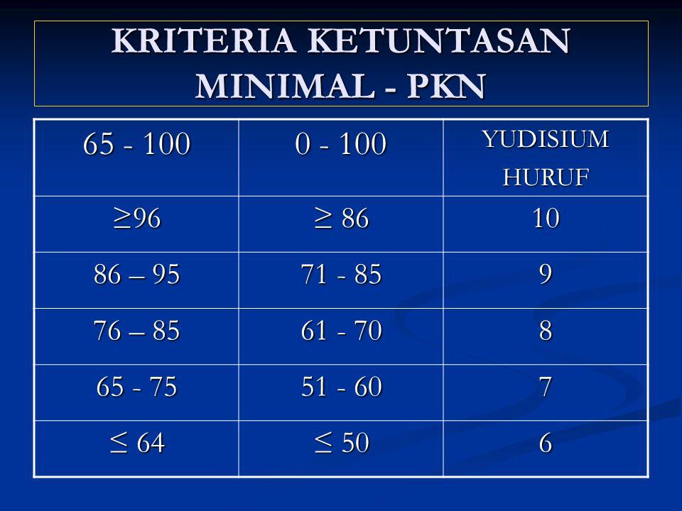 KRITERIA KETUNTASAN MINIMAL - PKN