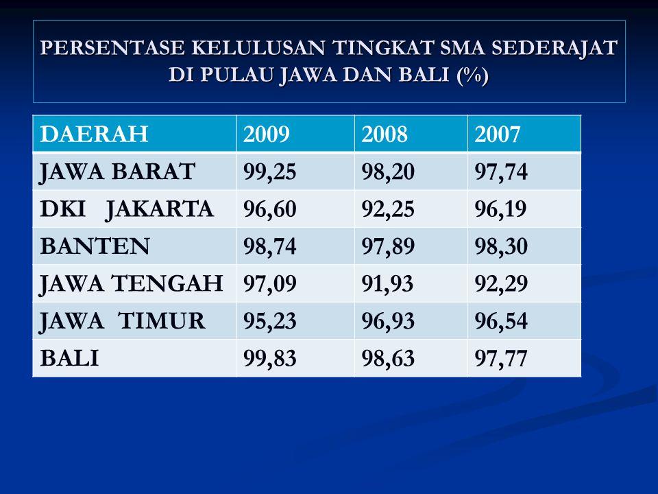 PERSENTASE KELULUSAN TINGKAT SMA SEDERAJAT DI PULAU JAWA DAN BALI (%)