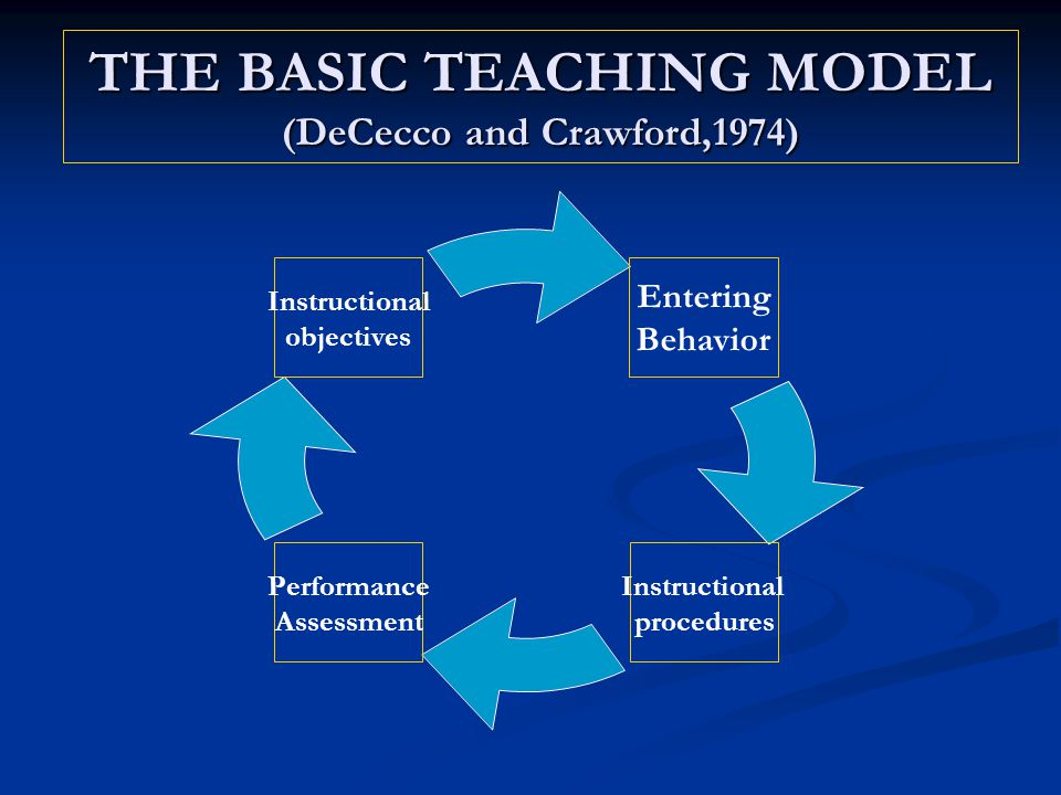 THE BASIC TEACHING MODEL (DeCecco and Crawford,1974)