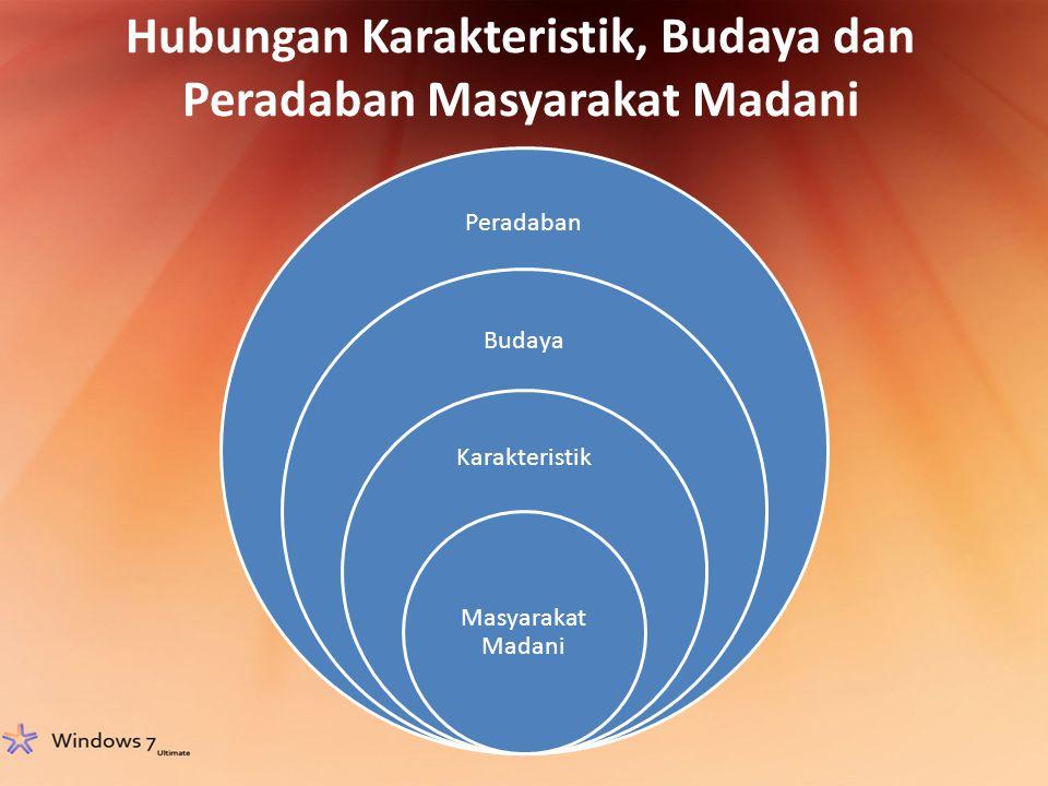 Hubungan Karakteristik, Budaya dan Peradaban Masyarakat Madani