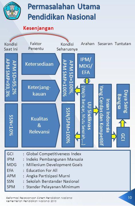 Permasalahan Utama Pendidikan Nasional