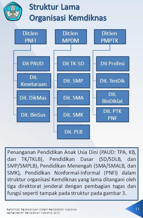 Struktur Lama Organisasi Kemdiknas DitJen PNFI DitJen MPDM