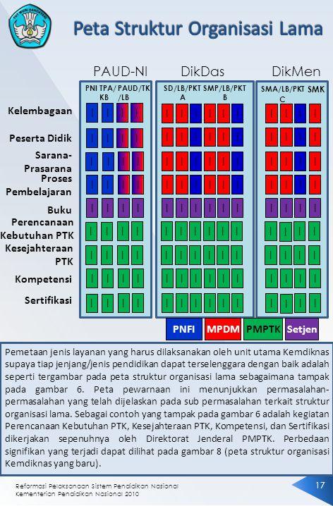 Peta Struktur Organisasi Lama