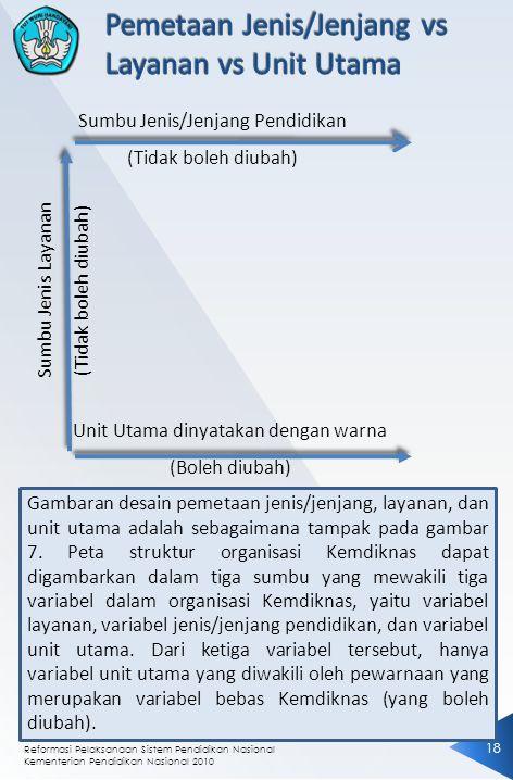 Pemetaan Jenis/Jenjang vs Layanan vs Unit Utama