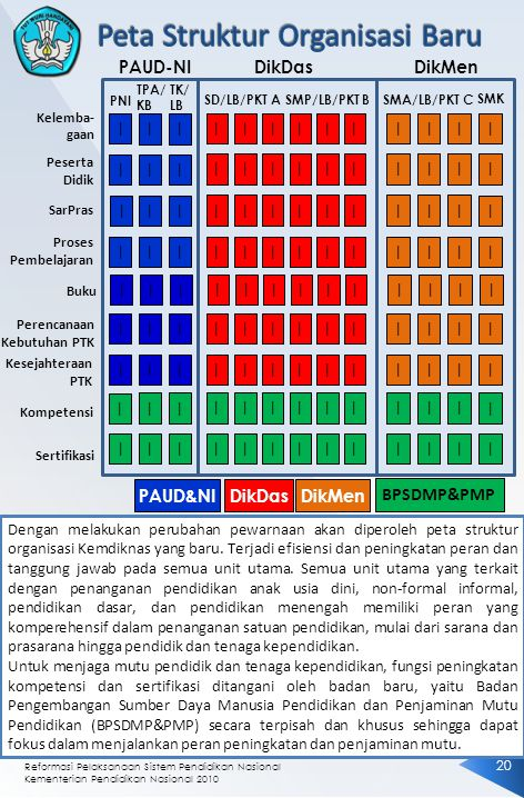 Peta Struktur Organisasi Baru