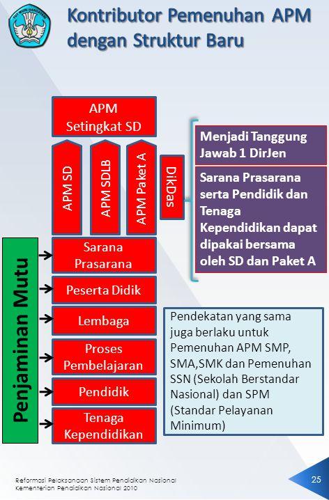 Penjaminan Mutu Kontributor Pemenuhan APM dengan Struktur Baru APM