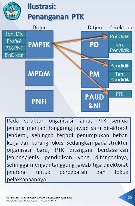 Ilustrasi: Penanganan PTK