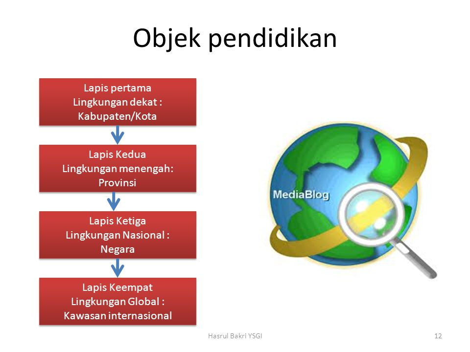 Objek pendidikan Lapis pertama Lingkungan dekat : Kabupaten/Kota