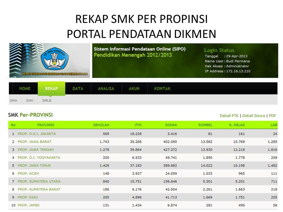 REKAP SMK PER PROPINSI PORTAL PENDATAAN DIKMEN