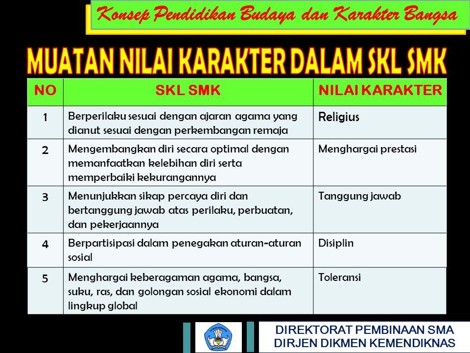 NO SKL SMK NILAI KARAKTER