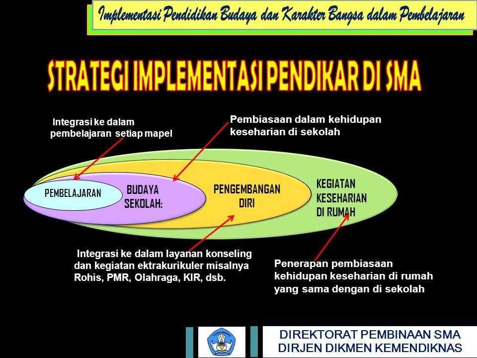 Implementasi Pendidikan Budaya dan Karakter Bangsa dalam Pembelajaran