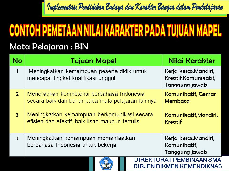 Mata Pelajaran : BIN No Tujuan Mapel Nilai Karakter 1