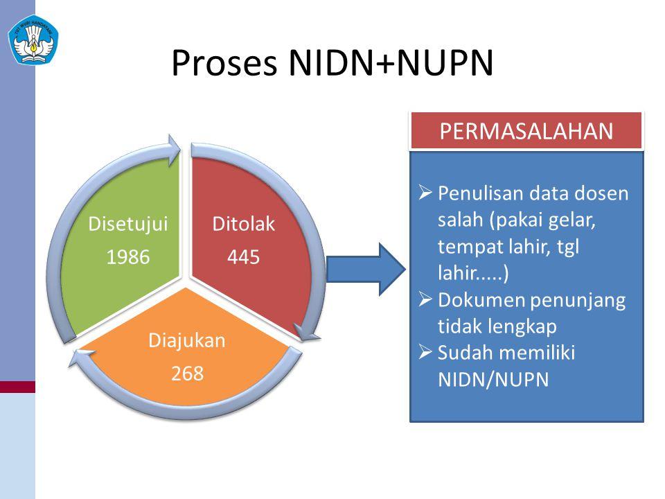 Proses NIDN+NUPN PERMASALAHAN Ditolak 445 Diajukan 268 Disetujui 1986