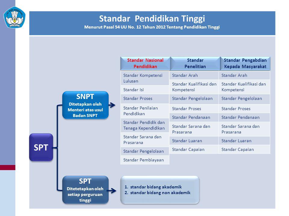 Standar Pendidikan Tinggi SPT