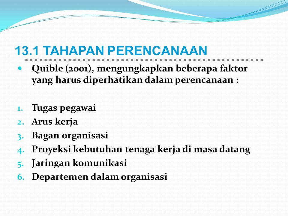 13.1 TAHAPAN PERENCANAAN Quible (2001), mengungkapkan beberapa faktor yang harus diperhatikan dalam perencanaan :