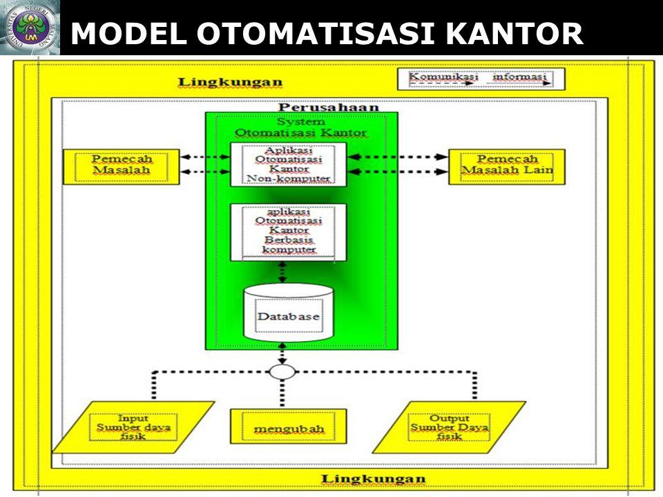 MODEL OTOMATISASI KANTOR