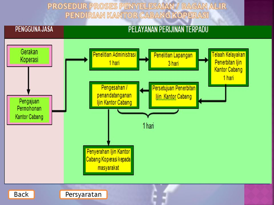 PROSEDUR PROSES PENYELESAIAN / BAGAN ALIR