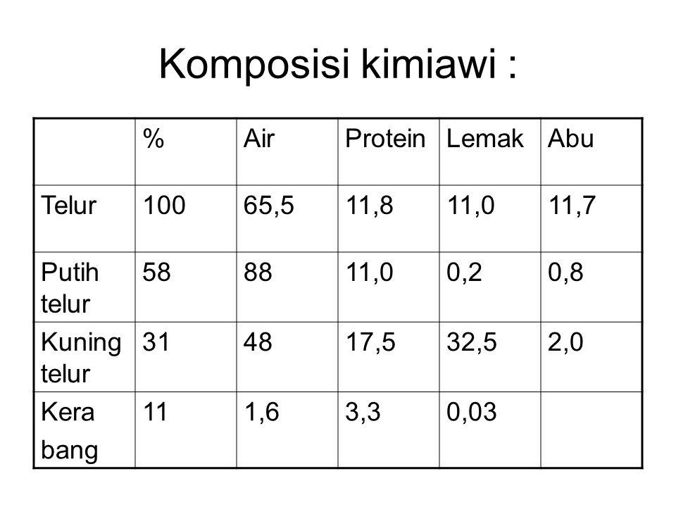 Komposisi kimiawi : % Air Protein Lemak Abu Telur 100 65,5 11,8 11,0