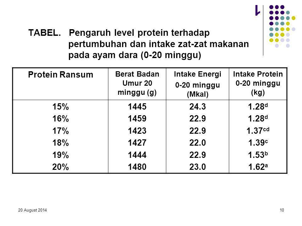 Berat Badan Umur 20 minggu (g) Intake Protein 0-20 minggu (kg)