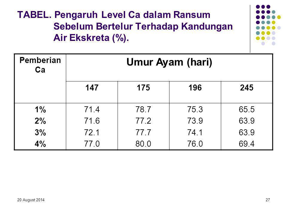 TABEL. Pengaruh Level Ca dalam Ransum Sebelum Bertelur Terhadap Kandungan Air Ekskreta (%).