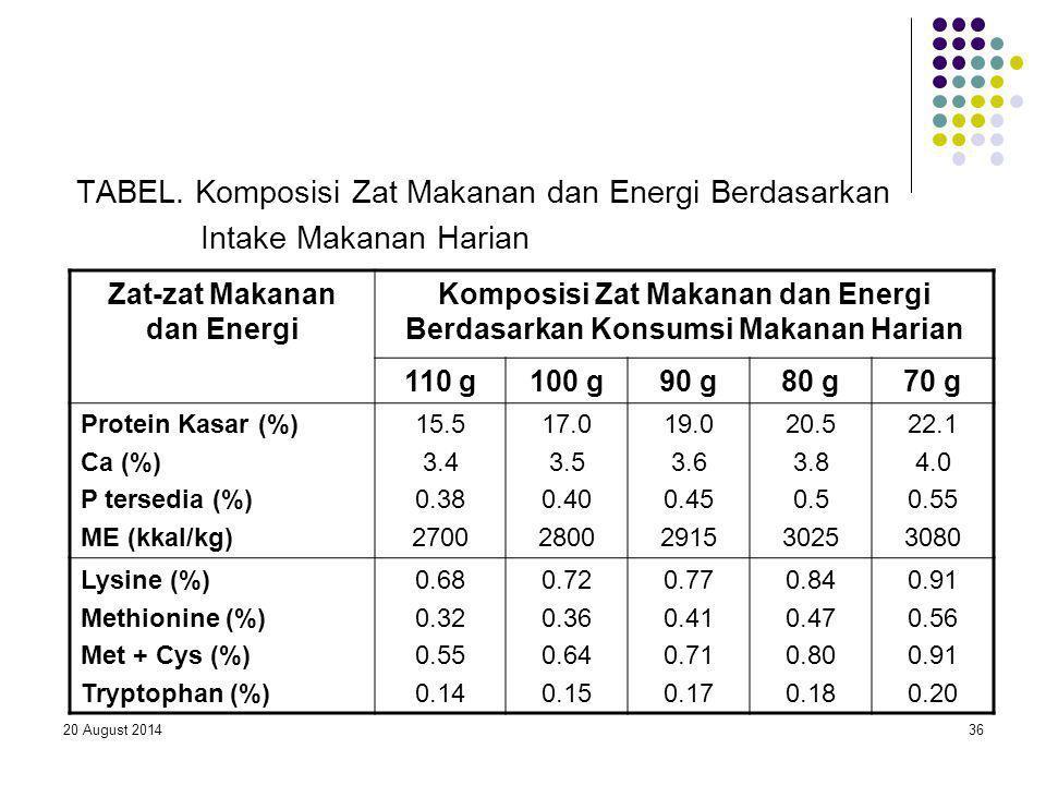 TABEL. Komposisi Zat Makanan dan Energi Berdasarkan