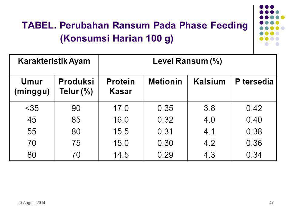 TABEL. Perubahan Ransum Pada Phase Feeding (Konsumsi Harian 100 g)