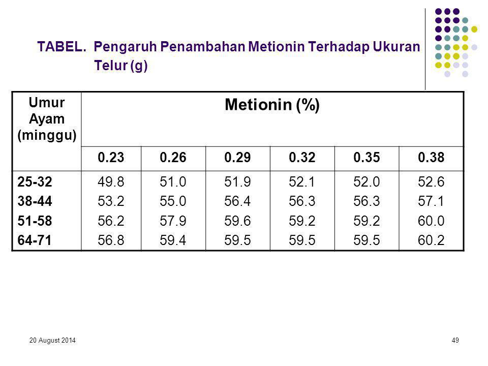 TABEL. Pengaruh Penambahan Metionin Terhadap Ukuran Telur (g)