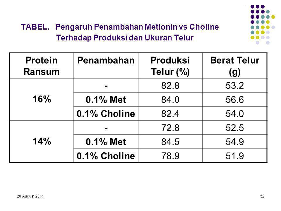 TABEL. Pengaruh Penambahan Metionin vs Choline