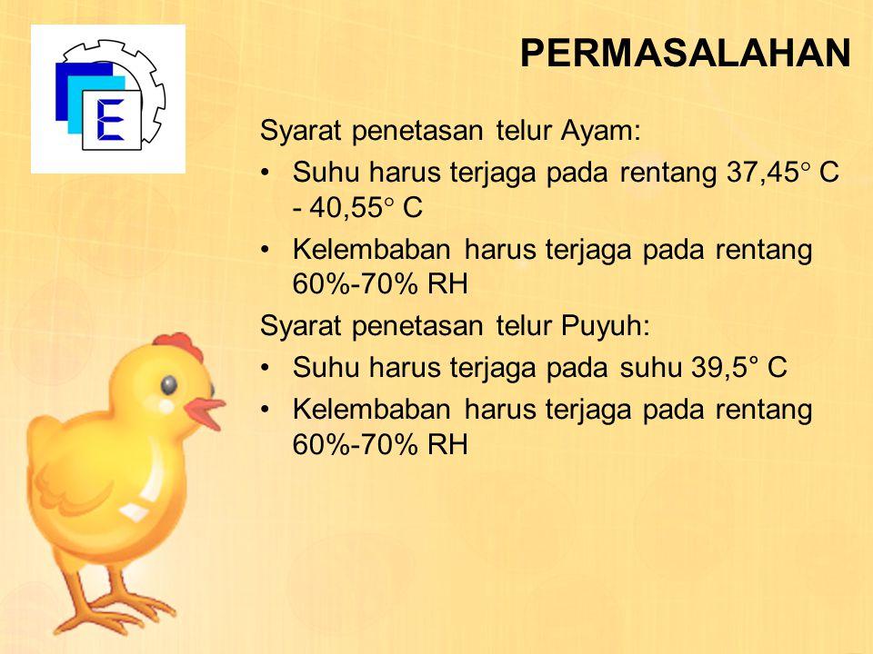 PERMASALAHAN Syarat penetasan telur Ayam: