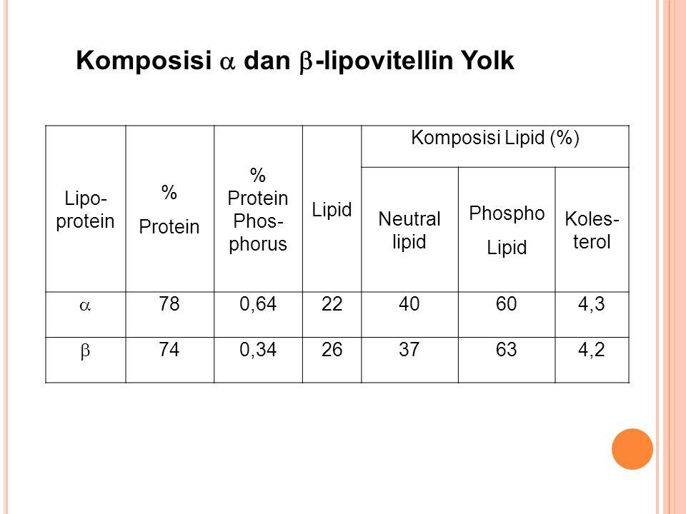 Komposisi  dan -lipovitellin Yolk