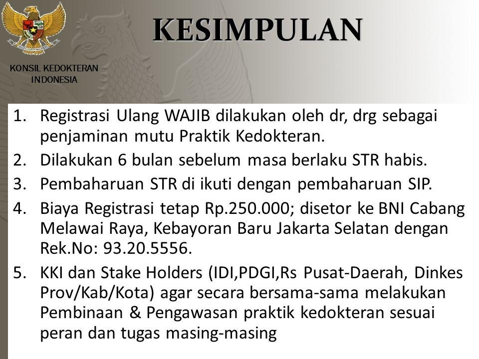 10/17/2009 KESIMPULAN. KONSIL KEDOKTERAN. INDONESIA.