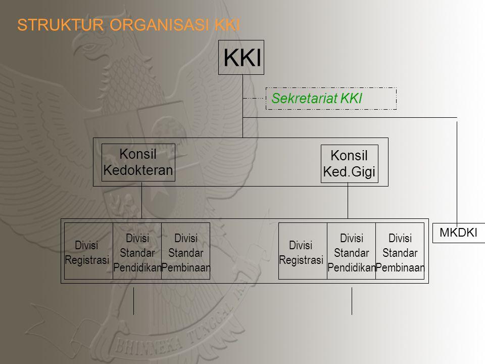 KKI STRUKTUR ORGANISASI KKI Sekretariat KKI Konsil Konsil Kedokteran