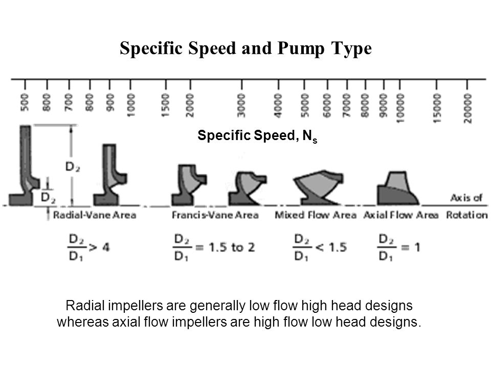 Specific Speed and Pump Type
