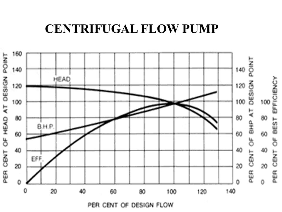 CENTRIFUGAL FLOW PUMP