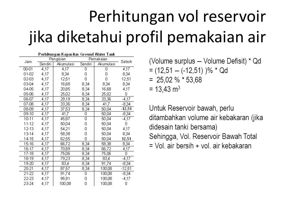 Perhitungan vol reservoir jika diketahui profil pemakaian air
