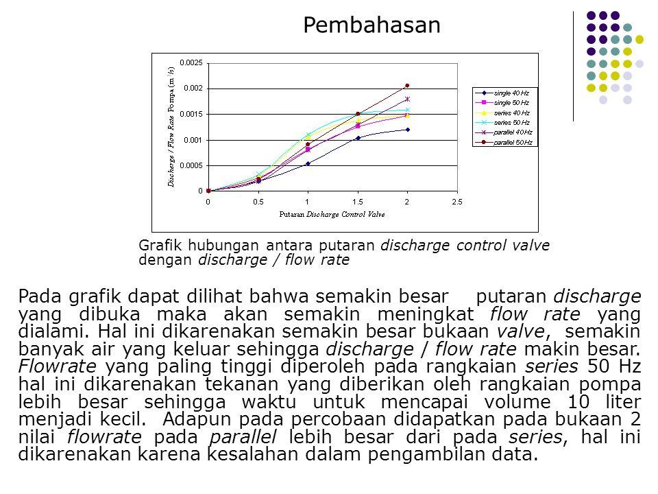Pembahasan Grafik hubungan antara putaran discharge control valve dengan discharge / flow rate.