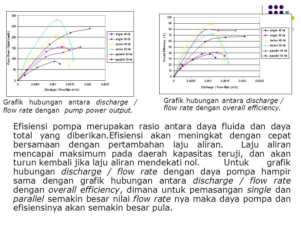 Grafik hubungan antara discharge / flow rate dengan pump power output.