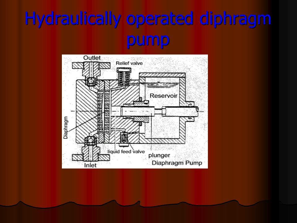 Hydraulically operated diphragm pump