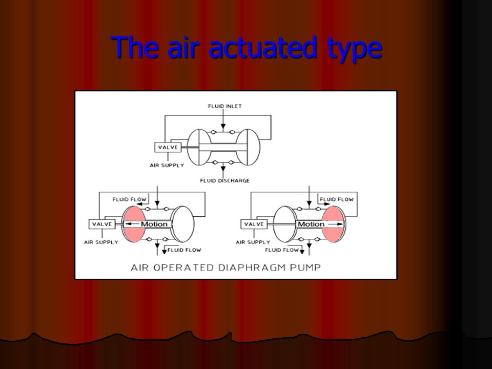 The air actuated type