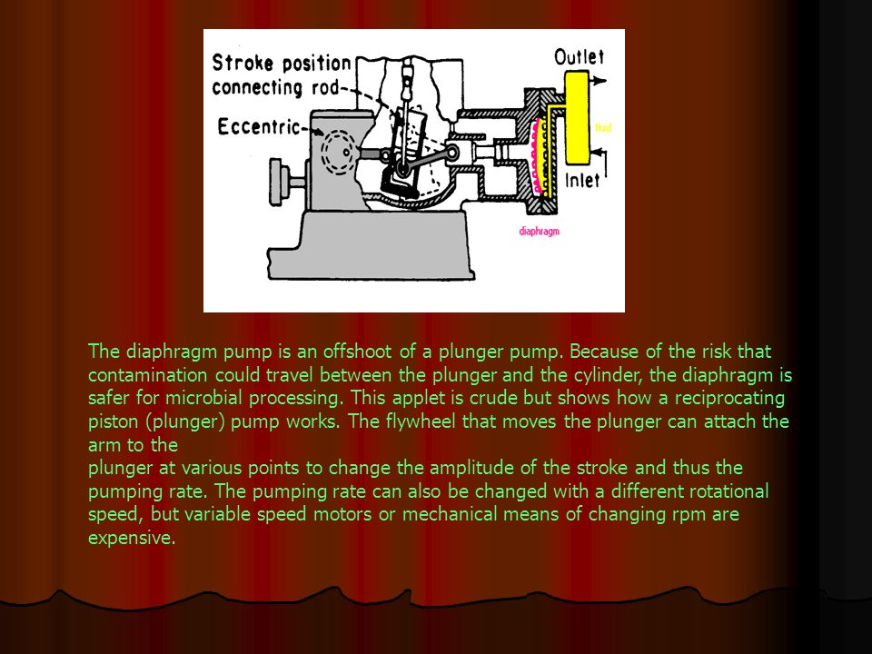 The diaphragm pump is an offshoot of a plunger pump