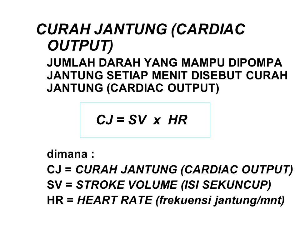 CURAH JANTUNG (CARDIAC OUTPUT)