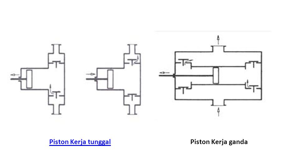Piston Kerja tunggal Piston Kerja ganda