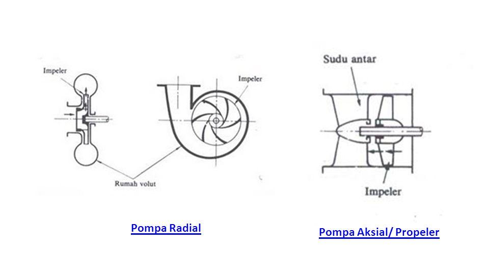 Pompa Aksial/ Propeler