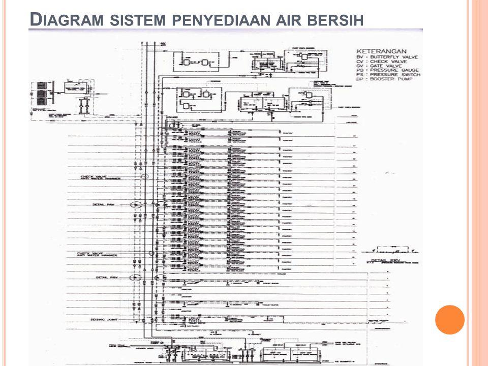 Diagram sistem penyediaan air bersih