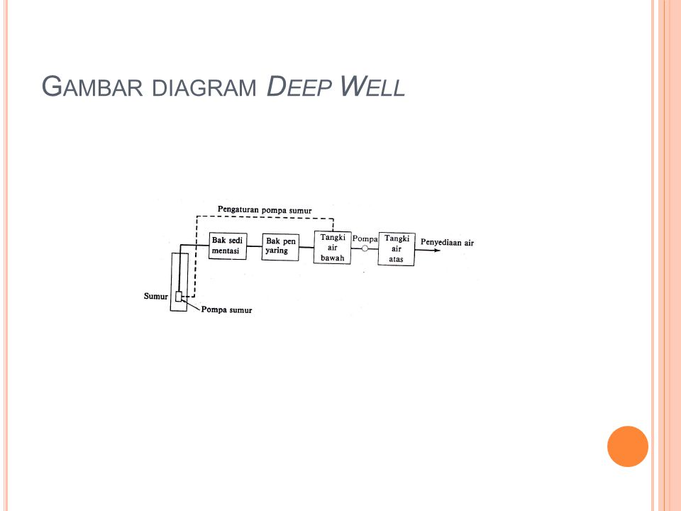 Gambar diagram Deep Well