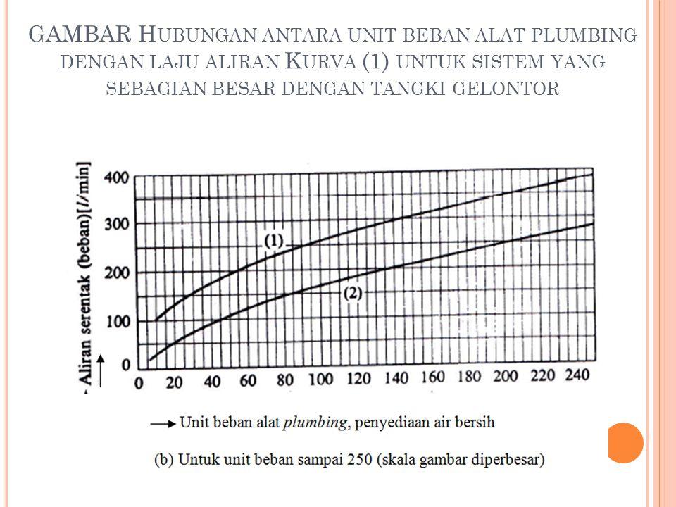 GAMBAR Hubungan antara unit beban alat plumbing dengan laju aliran Kurva (1) untuk sistem yang sebagian besar dengan tangki gelontor