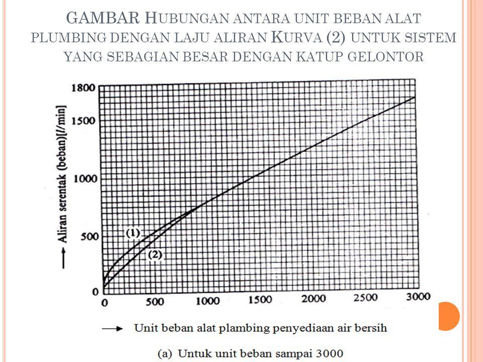 GAMBAR Hubungan antara unit beban alat plumbing dengan laju aliran Kurva (2) untuk sistem yang sebagian besar dengan katup gelontor