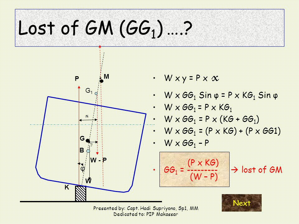 Lost of GM (GG1) …. . M x W x y = P x x W x GG1 Sin φ = P x KG1 Sin φ