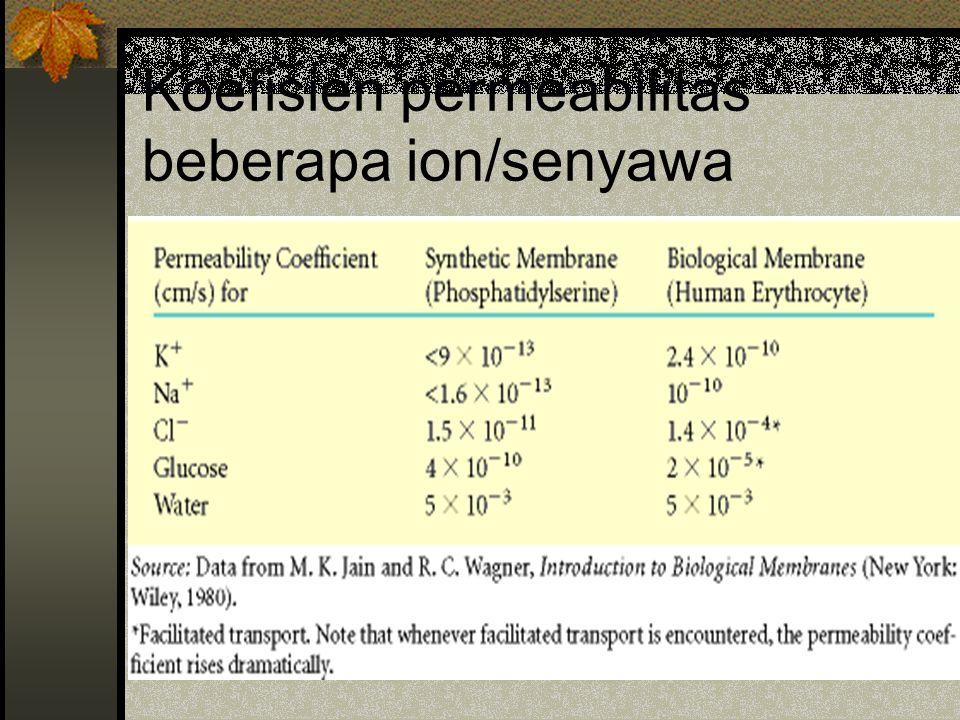 Koefisien permeabilitas beberapa ion/senyawa
